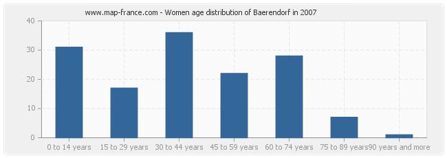 Women age distribution of Baerendorf in 2007