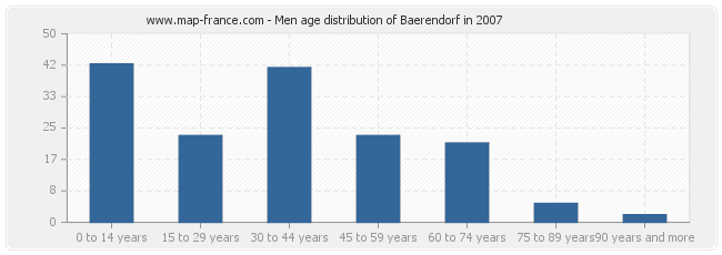 Men age distribution of Baerendorf in 2007