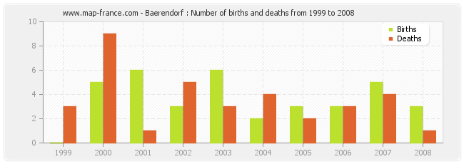 Baerendorf : Number of births and deaths from 1999 to 2008