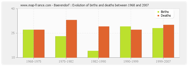 Baerendorf : Evolution of births and deaths between 1968 and 2007