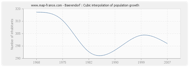 Baerendorf : Cubic interpolation of population growth