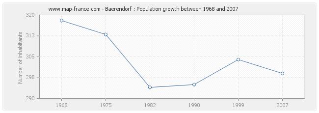 Population Baerendorf