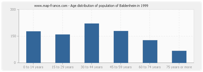 Age distribution of population of Baldenheim in 1999