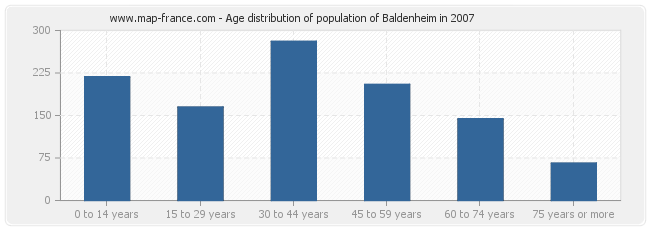Age distribution of population of Baldenheim in 2007
