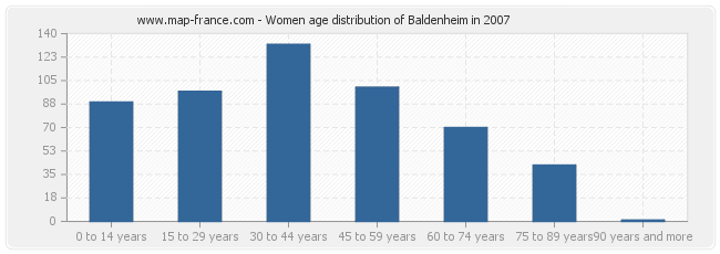 Women age distribution of Baldenheim in 2007
