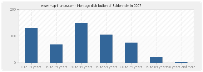 Men age distribution of Baldenheim in 2007