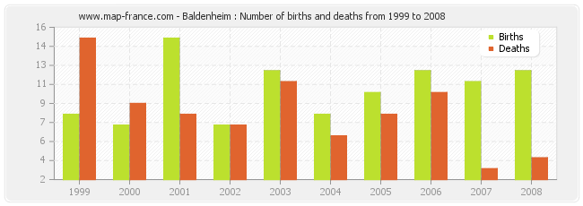 Baldenheim : Number of births and deaths from 1999 to 2008