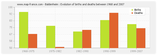 Baldenheim : Evolution of births and deaths between 1968 and 2007