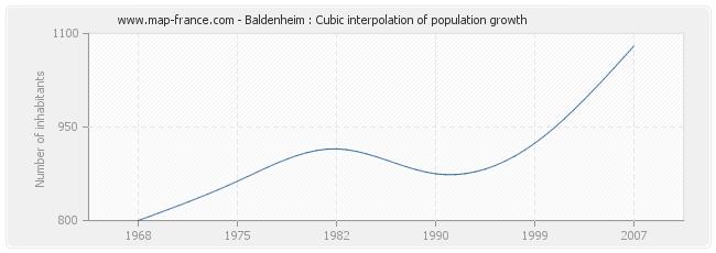 Baldenheim : Cubic interpolation of population growth