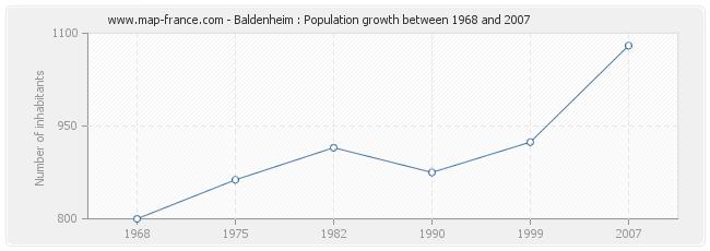 Population Baldenheim