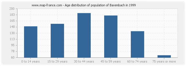 Age distribution of population of Barembach in 1999