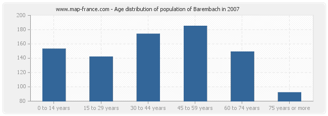 Age distribution of population of Barembach in 2007