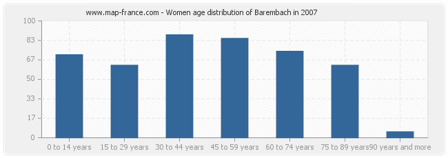 Women age distribution of Barembach in 2007