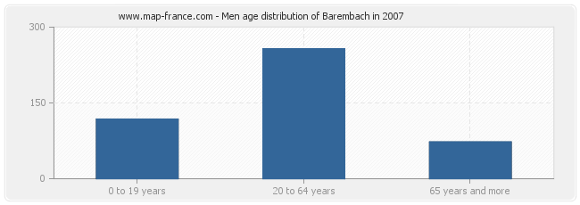 Men age distribution of Barembach in 2007
