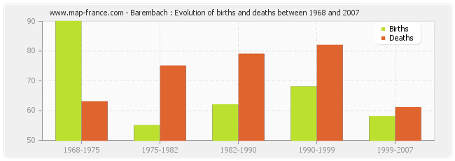 Barembach : Evolution of births and deaths between 1968 and 2007