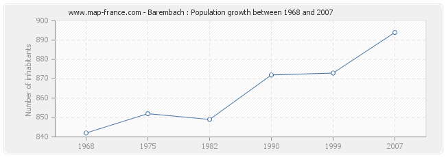 Population Barembach