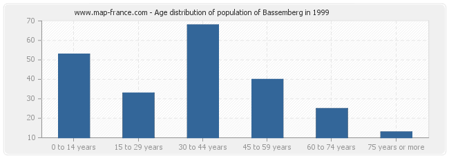 Age distribution of population of Bassemberg in 1999