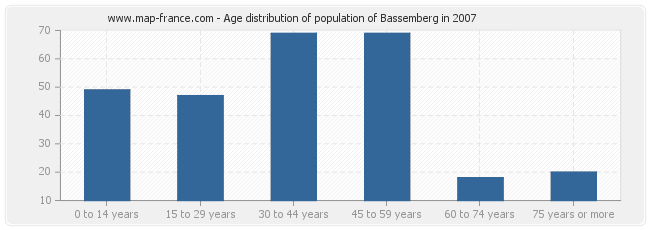Age distribution of population of Bassemberg in 2007