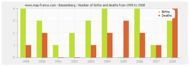 Bassemberg : Number of births and deaths from 1999 to 2008