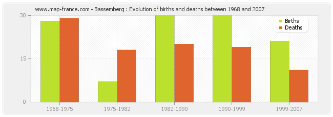 Bassemberg : Evolution of births and deaths between 1968 and 2007