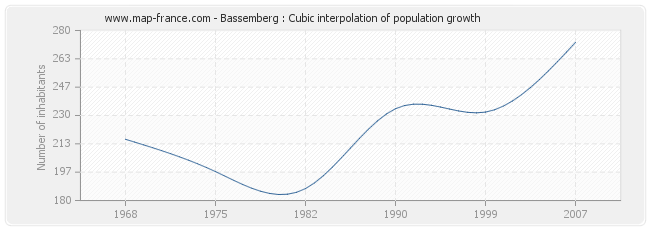 Bassemberg : Cubic interpolation of population growth