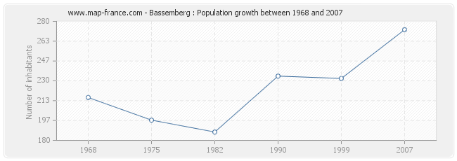 Population Bassemberg