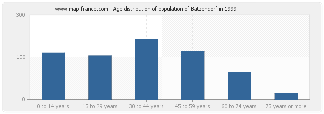 Age distribution of population of Batzendorf in 1999