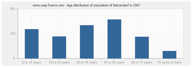 Age distribution of population of Batzendorf in 2007