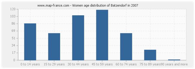 Women age distribution of Batzendorf in 2007