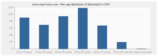 Men age distribution of Batzendorf in 2007