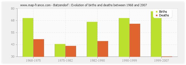 Batzendorf : Evolution of births and deaths between 1968 and 2007