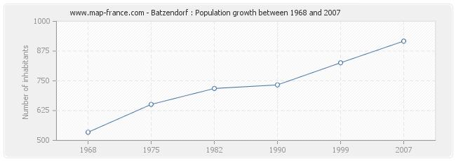 Population Batzendorf