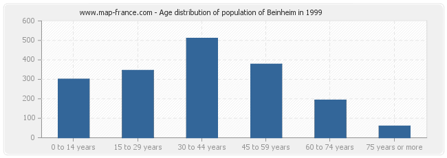 Age distribution of population of Beinheim in 1999