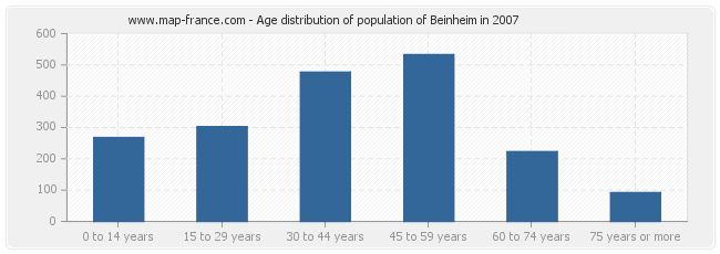 Age distribution of population of Beinheim in 2007