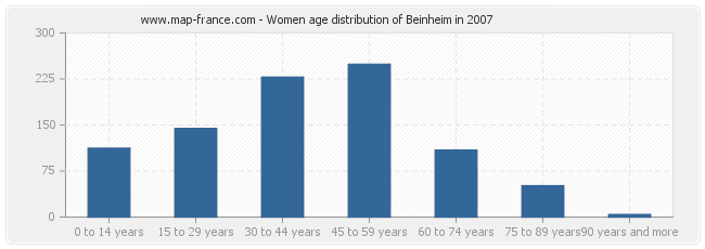 Women age distribution of Beinheim in 2007