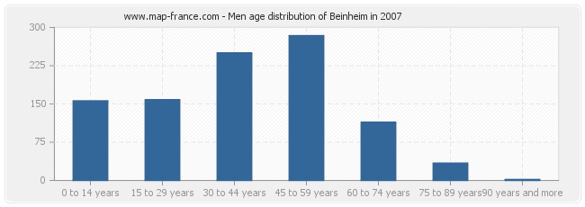 Men age distribution of Beinheim in 2007