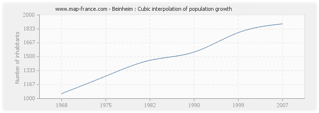 Beinheim : Cubic interpolation of population growth
