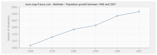 Population Beinheim