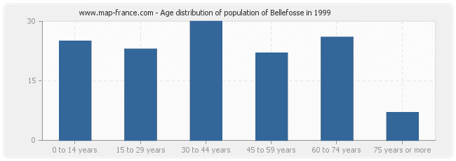 Age distribution of population of Bellefosse in 1999