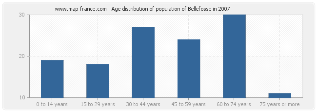 Age distribution of population of Bellefosse in 2007