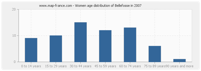 Women age distribution of Bellefosse in 2007