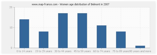 Women age distribution of Belmont in 2007
