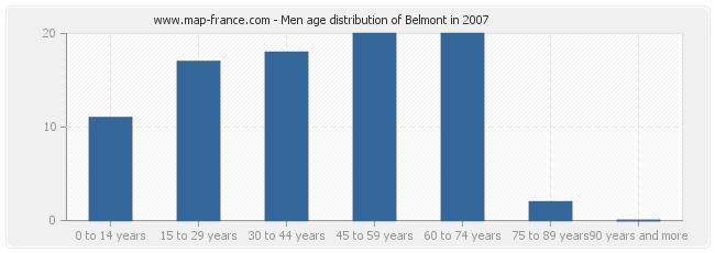 Men age distribution of Belmont in 2007