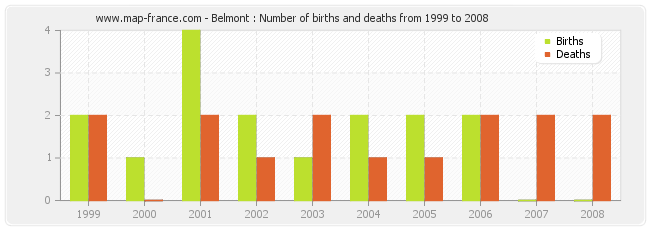 Belmont : Number of births and deaths from 1999 to 2008