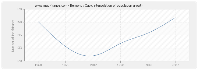 Belmont : Cubic interpolation of population growth
