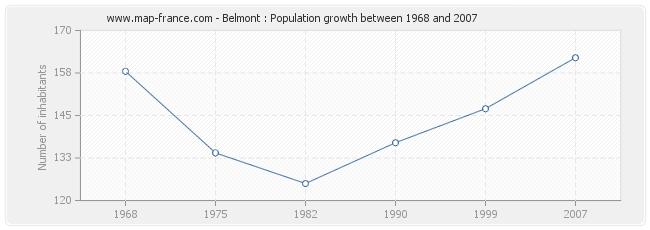 Population Belmont