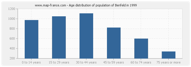Age distribution of population of Benfeld in 1999