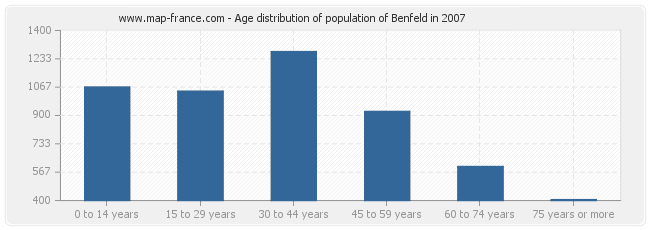 Age distribution of population of Benfeld in 2007