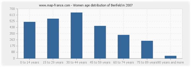 Women age distribution of Benfeld in 2007