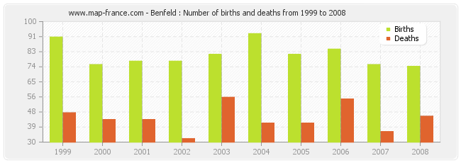 Benfeld : Number of births and deaths from 1999 to 2008